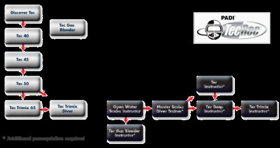 tecrec-chart